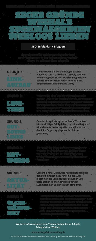 Infografik Weblog und Suchmaschinen
