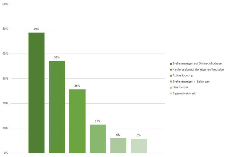 Trendstudie Active Sourcing und Reverse Recruiting