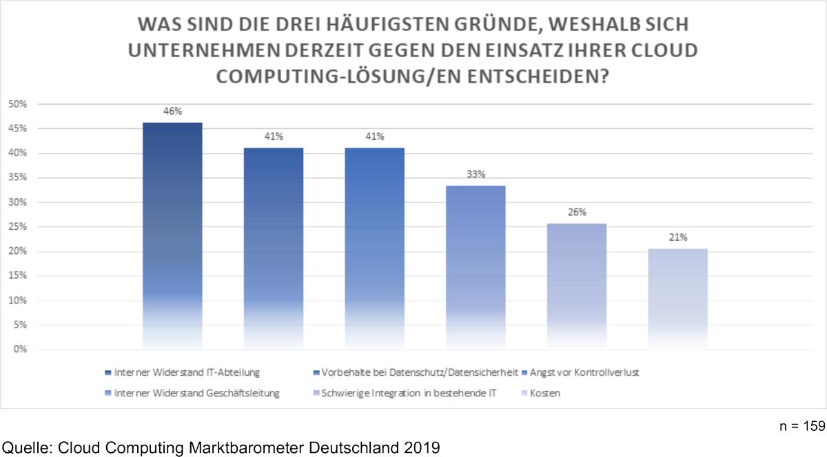 Cloud Computing Report Marktbarometer 2019 Gründe gegen Cloud Computing