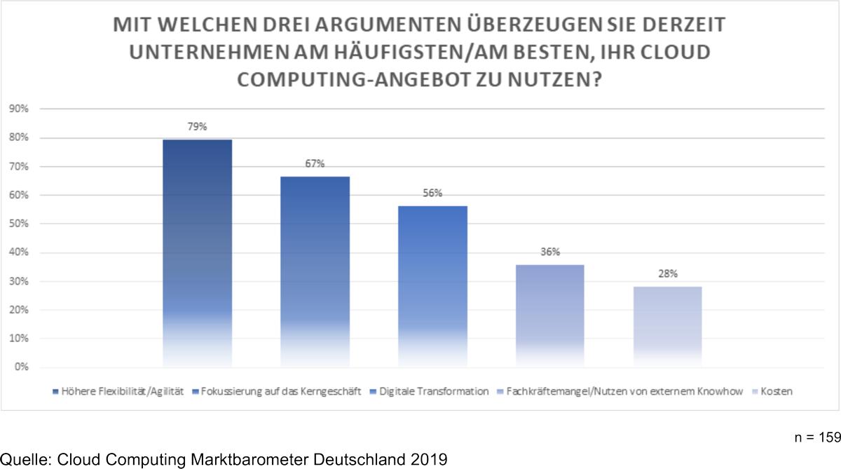 Cloud Computing Report Marktbarometer 2019 Gründe für Cloud Computing