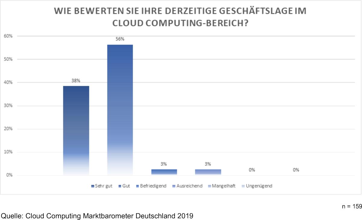 Cloud Computing Marktbarometer Deutschland - Status Cloud Business