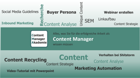 Content Manager Akademie