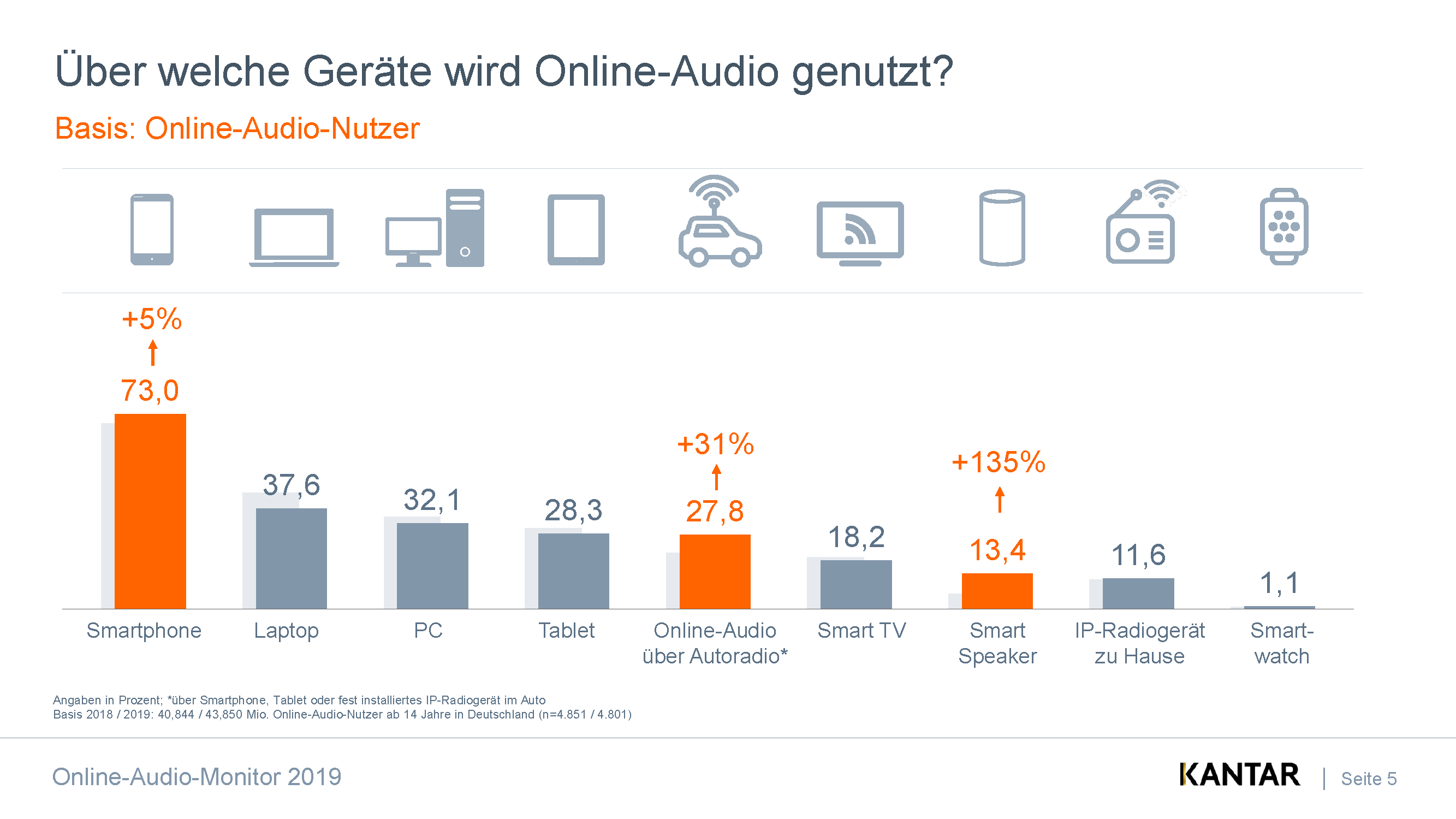 Online Audio Monitor 2019 Gerätenutzung