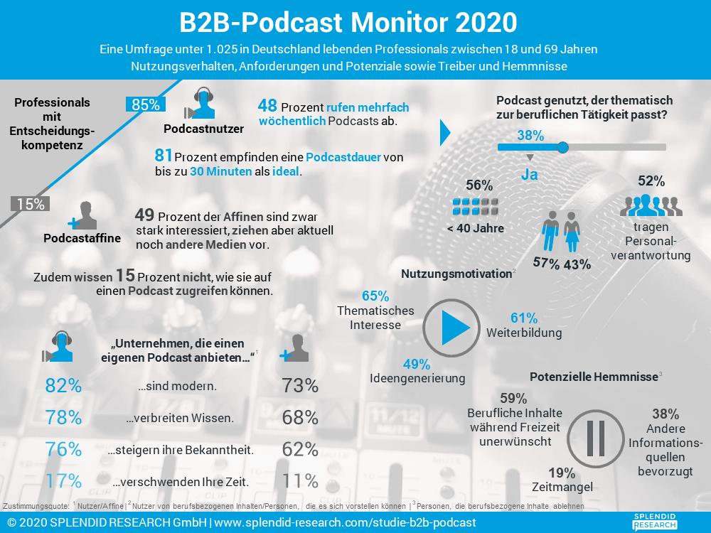 b2b-podcast-monitor-2020