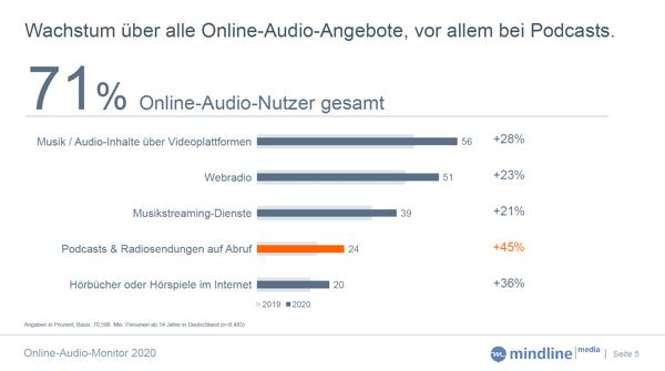 Online-Audio-Monitor 2020 Wachstum Online-Audio-Angebote