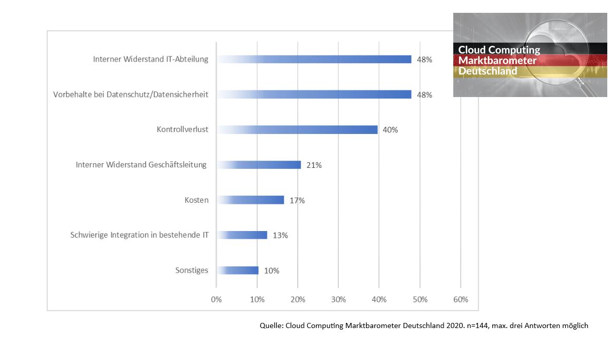 Argumente gegen Cloud Computing in Deutschland