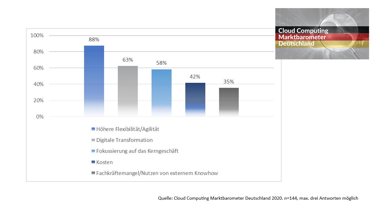 Argumente für Cloud Computing in Deutschland