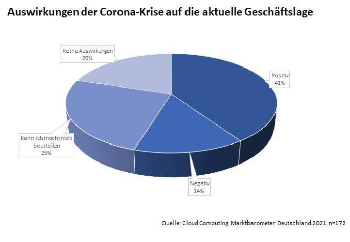 Cloud Computing Marktbarometer Deutschland 2021: Corona und Cloud Computing in Deutschland