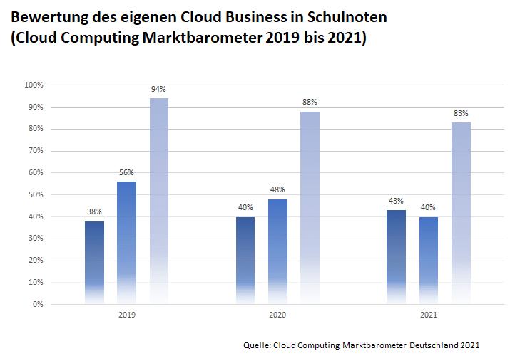 Cloud Computing Marktbarometer Deutschland 2021, Cloud Business Schulnoten 2019 -2021