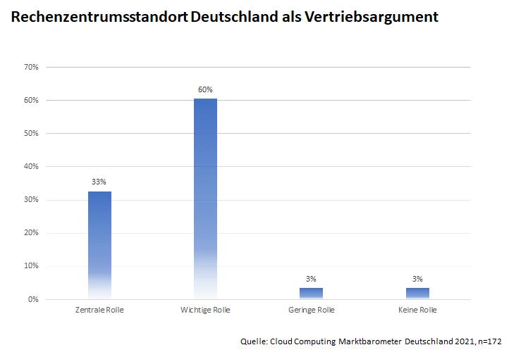 Cloud Computing Marktbarometer Deutschland 2021: Rechenzentrumsstandort als Vertriebsargument