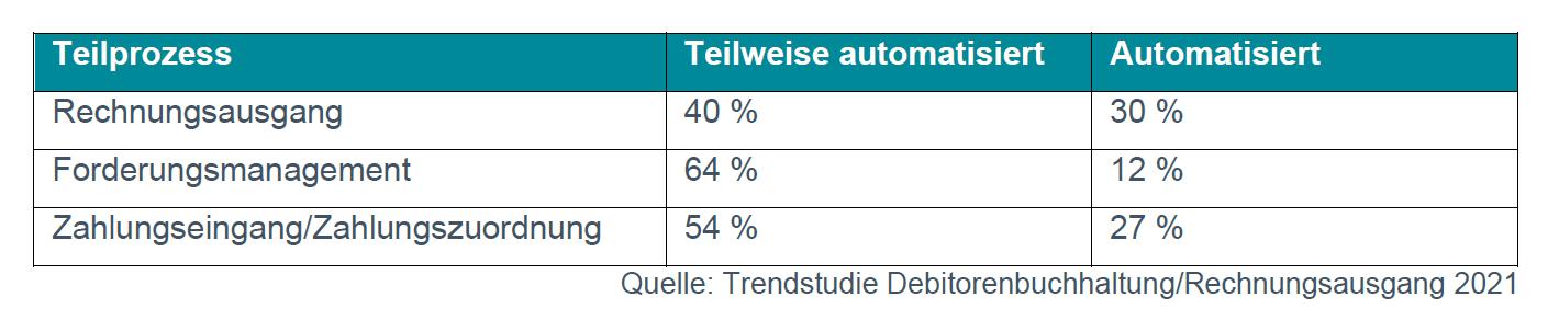 esker trendstudie debitorenbuchhaltung rechnungsausgang 2021 automatisierung teilprozesse